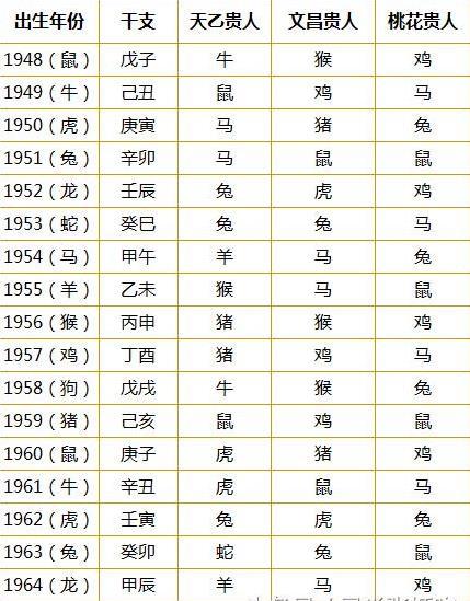 1948-2013年「十二生肖贵人运」速查表,快来看看在「婚姻和事业」上谁图片